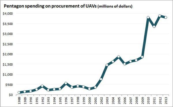pentagon_uav_spending.jpg.jpe