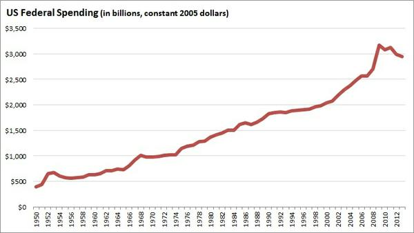 federal_spending_constant_dollars_1.jpg.jpe