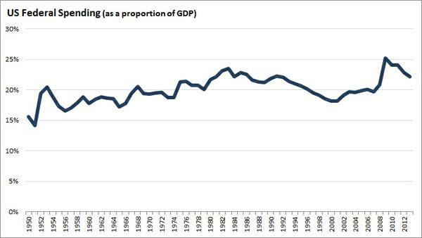 federal_spending_percent_gdp.jpg.jpe