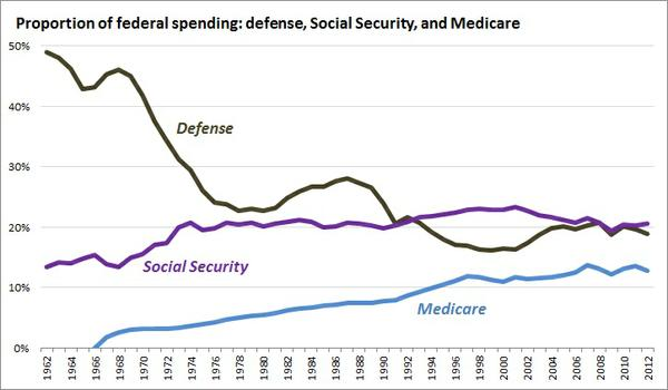 proportion_of_federal_spending_defense_ss_med.jpg.jpe