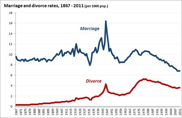 marriage_and_divorce_over_time.jpg.jpe