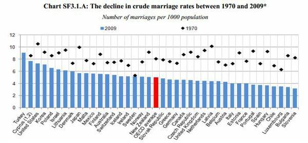 oecd_marriage_rates.jpg.jpe
