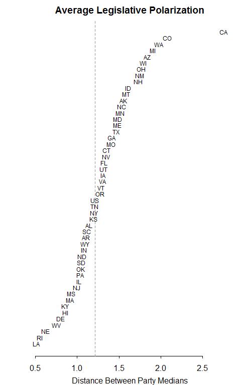 state_polarization_mcmc_1996-20111.png