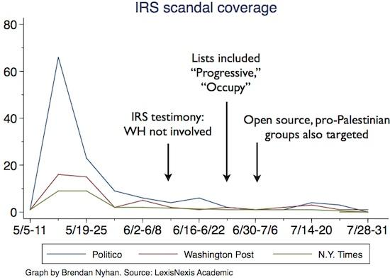 irs_coverage_graph.jpe