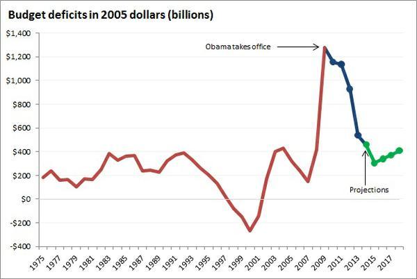 deficit_2005_dollars.jpe