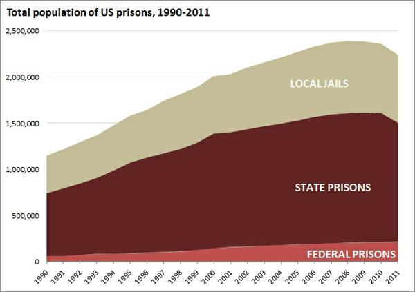 total_population_of_us_prisons.jpe