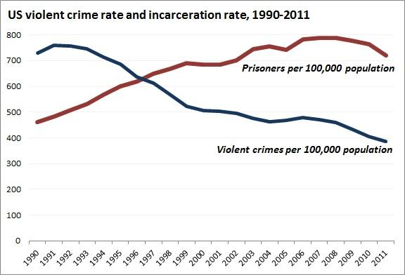 us_violent_crime_rate_and_incarceration_rate.jpe