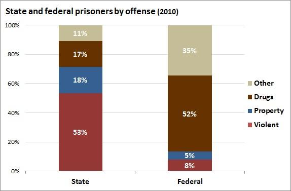 state_and_federal_prisoners_by_offense.jpe