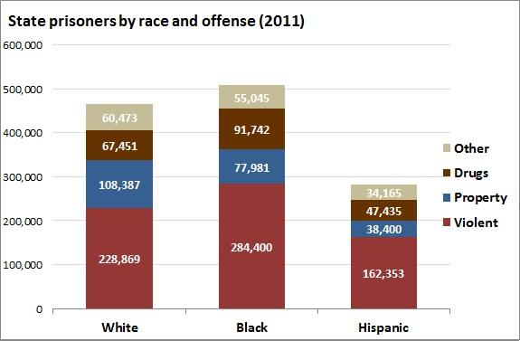 state_prisoners_by_race_and_offense.jpe