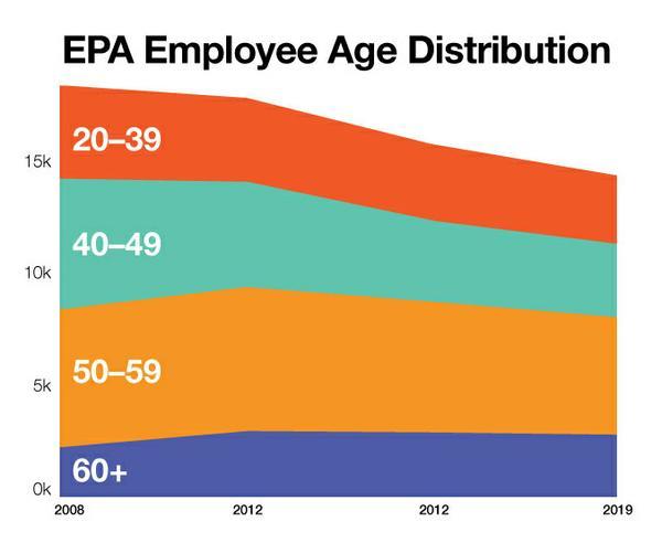 EPA_AgeDist.jpg