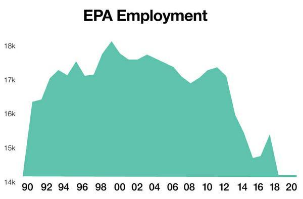 EPA_Employment.jpg