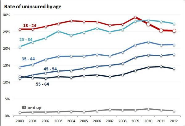 rate_of_uninsured_by_age.jpe