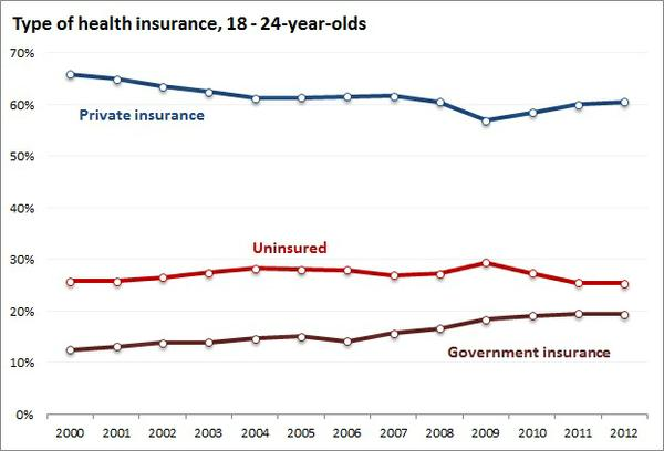 type_of_insurance_18-24_year_olds.jpe