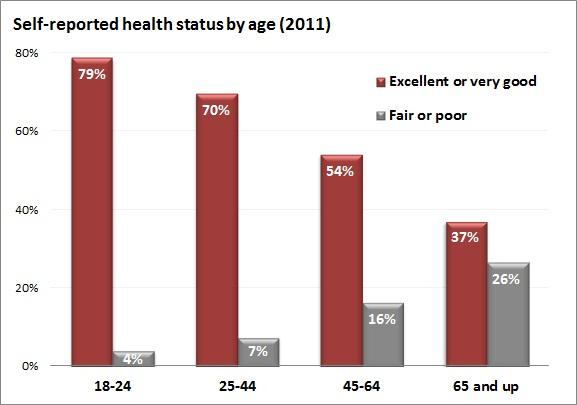 self_reported_health_status_by_age.jpe