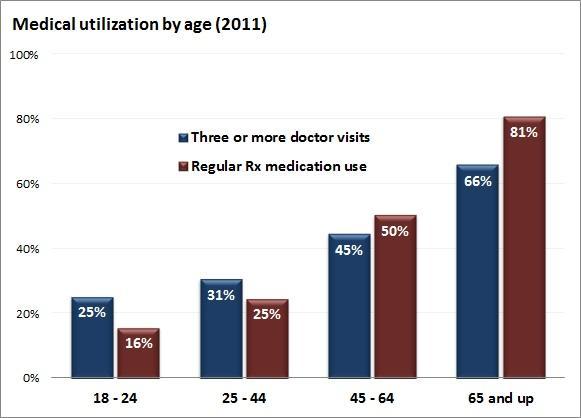medical_utilization_by_age.jpe
