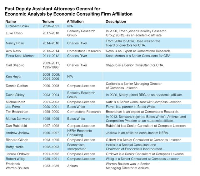 RDP-Antitrust table 091621.jpg