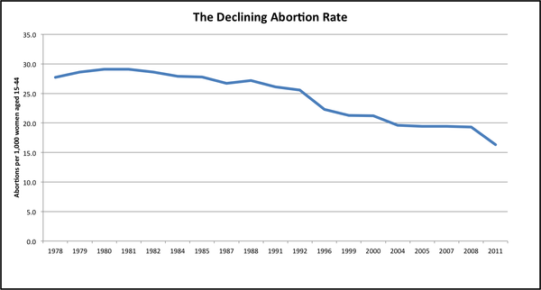 abortion_rate.png