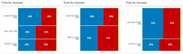 2012_exit_poll_income.jpe
