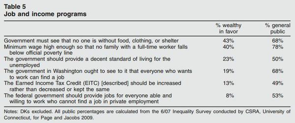 wealthy_survey_numbers.jpe