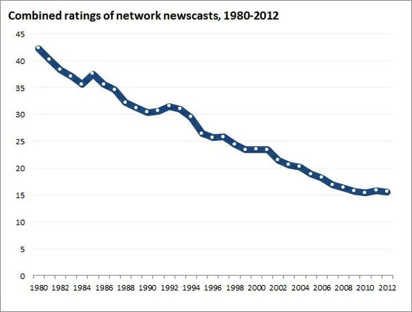 network_news_ratings.jpe