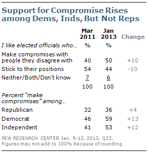 compromisepoll1-17-13-6.png