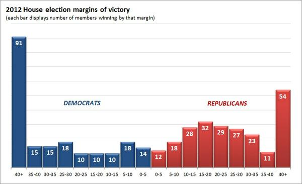 2012_house_margins_of_victory.jpg.jpe