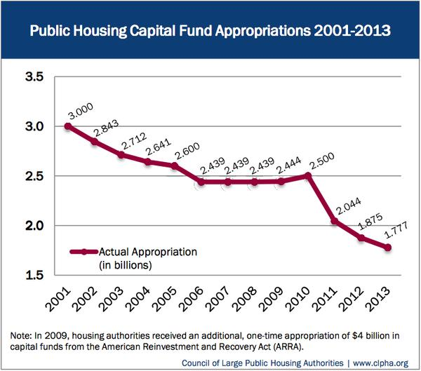 public_housing_capital_fund_appropriations.png