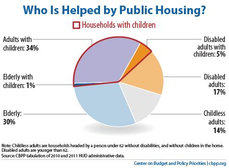 policybasics-housing-1-25-13ph-f1.jpe