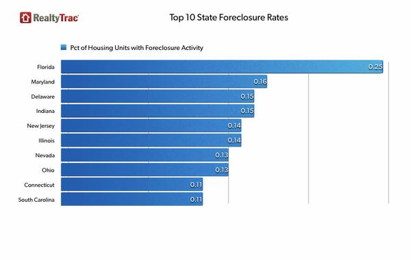 foreclosure_rates_state.jpg.jpe