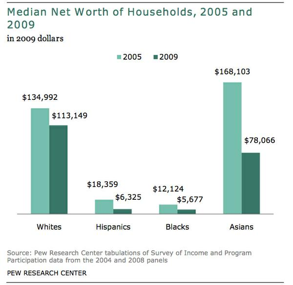 median_net_worth_of_households.jpg.jpe