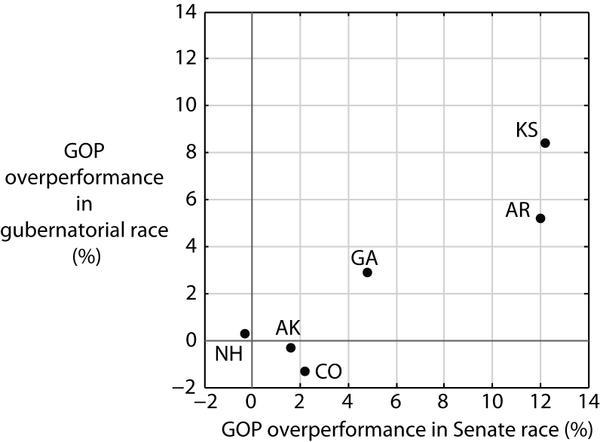 senate-governor-errors-2014-correlated.jpg.jpe