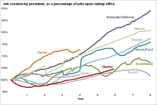 job_creation_in_percent.jpe