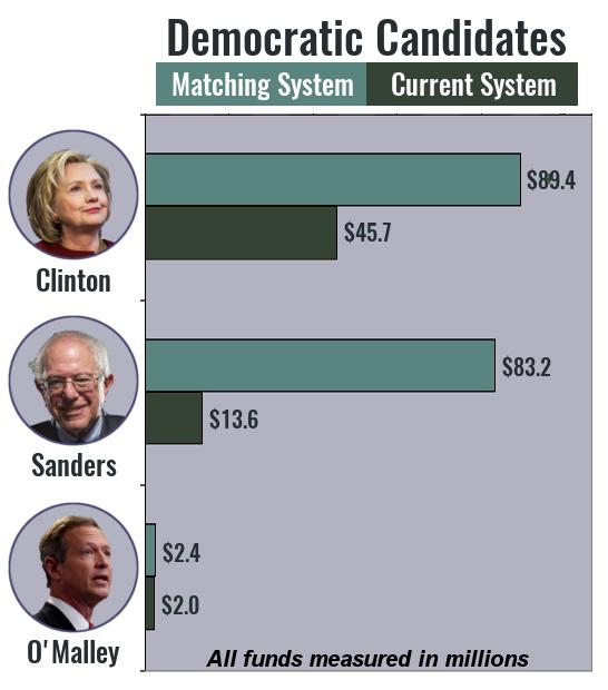 graph1_-_democratic_candidates.png