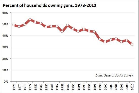 percent_of_households_owning_guns.jpg.jpe