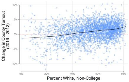 figure3_change_in_turnout_by_white_working-class_percentage_in_county.jpg.jpe