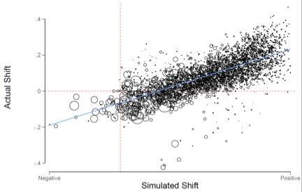figure4_estimated_shift_versus_actual_shift.jpg.jpe