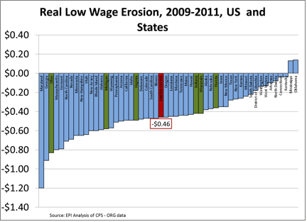 real_low_wage_erosion.png