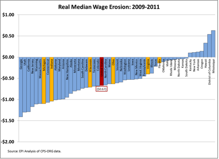 median_wage_erosion.png