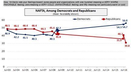 partisan_flip_on_nafta.jpg.jpe