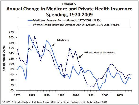 kff_medicare_v._private_insurance_spending.jpg.jpe
