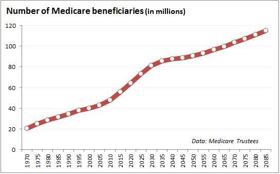 number_of_medicare_beneficiaries.jpg.jpe