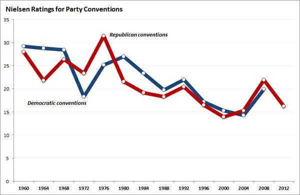 nielsen_ratings_of_conventions.jpg.jpe