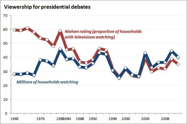 debate_viewership.jpg.jpe