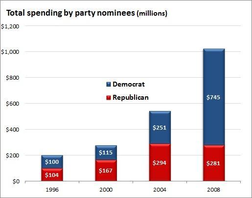 total_spending_by_nominees.jpg.jpe