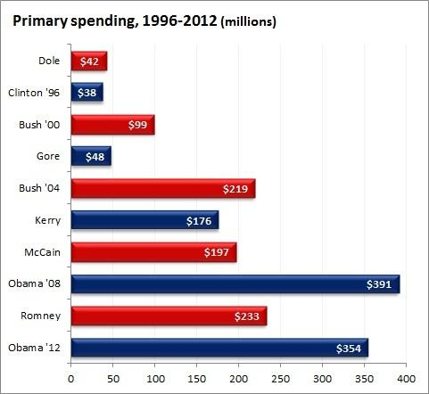 primary_spending.jpg.jpe