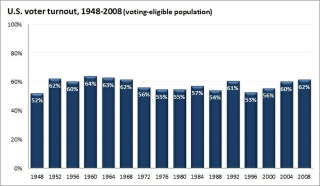 voter_turnout.jpeg.jpe