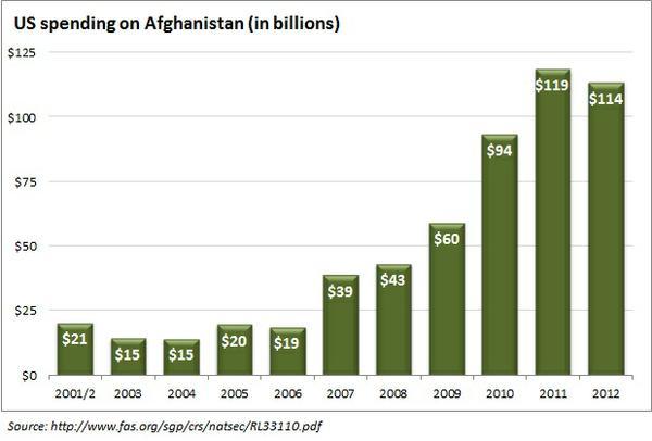 spending_on_afghanistan.jpe