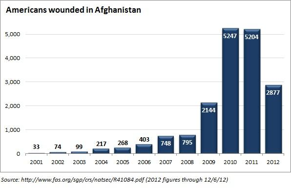 wounded_in_afghanistan.jpe