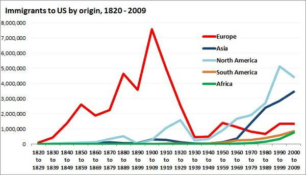 immigrants_by_origin.jpe