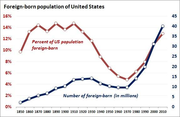 foreign-born_population.jpe